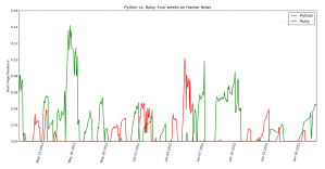 Python vs. Ruby:  Four Weeks on Hacker News