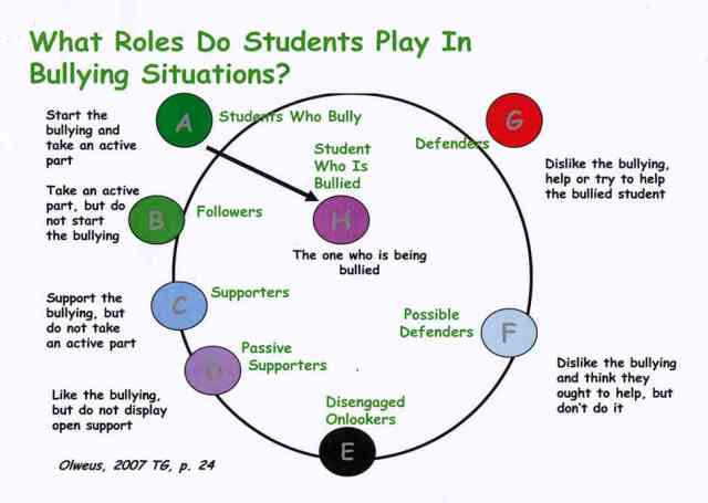 The main roles in a typical bullying scenario.  We want to minimize the number of individuals on the left, and teach people how to play the roles on the right.