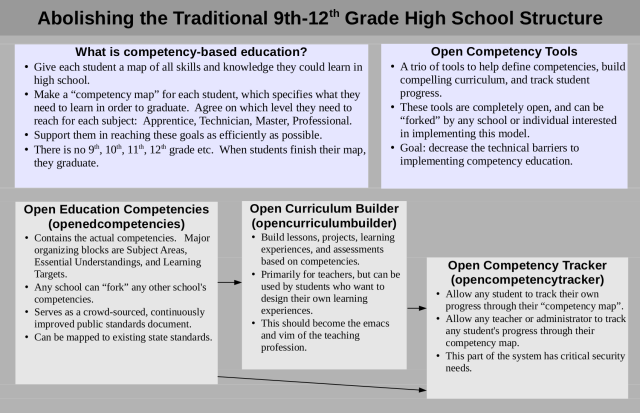 A one-page overview of competency education, and some open tools that can support competency ed.