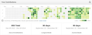 90 days on Github